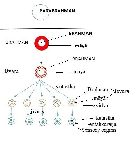 Parabrahman