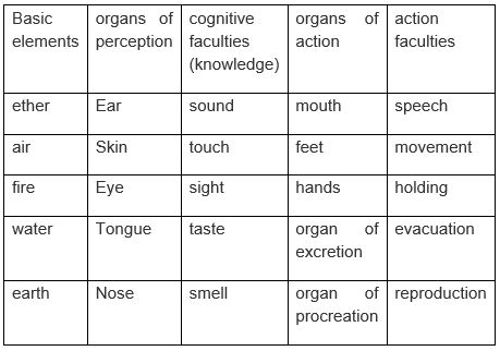 Organs of Action and perception