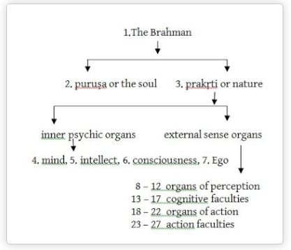 spiritual realization_Process of Brahman Creation